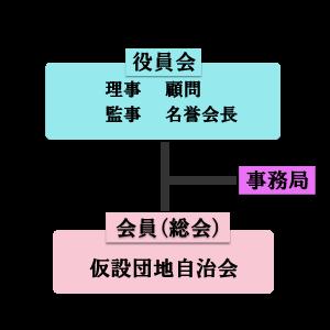 自治連体制図