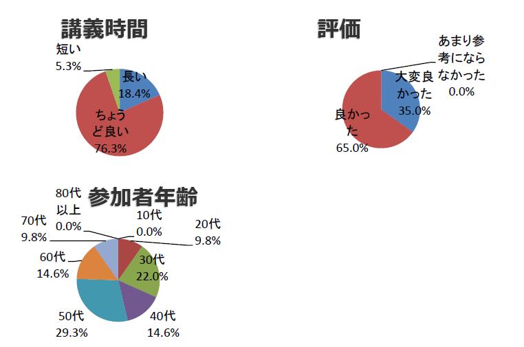 神戸から学ぶ勉強会参加者アンケート結果